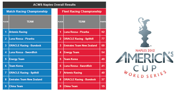 Classifica Finale World Series Coppa America Napoli 2012