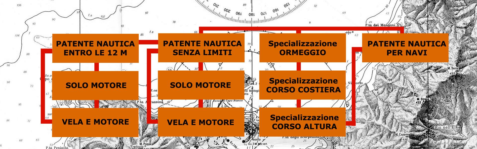 patente nautica roma ostia fiumicinoPercorso didattico